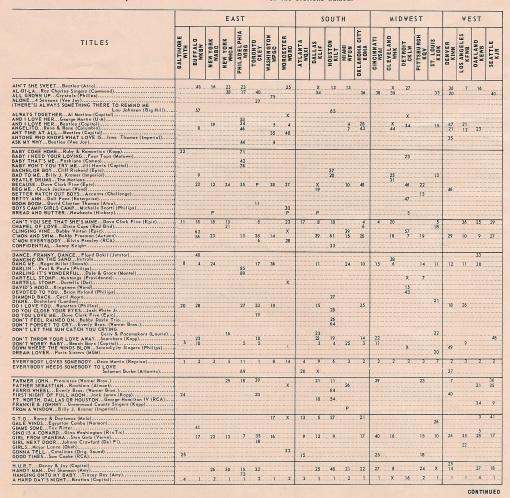 Music bus chart 1