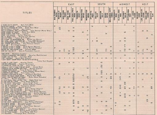music bus chart 2