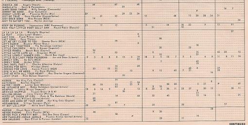 music bus chart 3