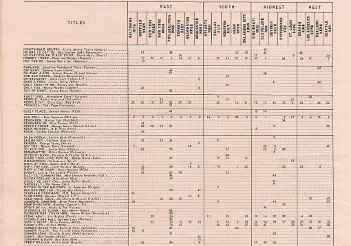 music bus chart 4