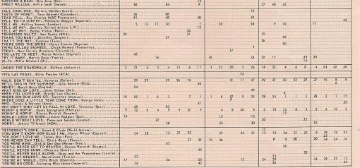 music bus chart 5
